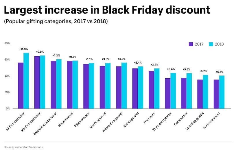 Черен петък (Black Friday) 2021 : идеи, съвети и стратегии за увеличаване на продажбите